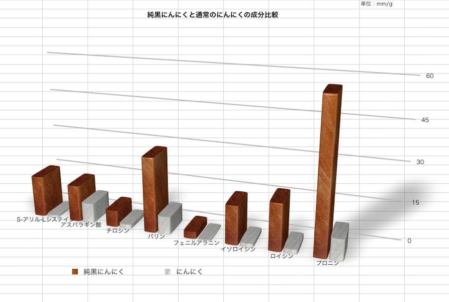 通常のにんにくと純黒にんにくの成分比較グラフ